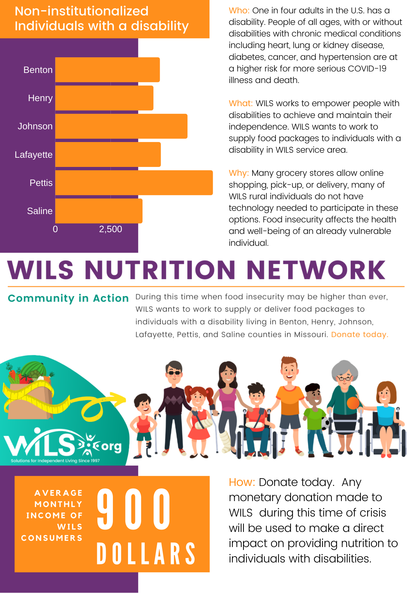 During this time when food insecurity may be higher than ever, WILS wants to work to supply or deliver food packages to individuals with a disability living in Benton, Henry, Johnson, Lafayette, Pettis, and Saline counties in Missouri. Donate today.